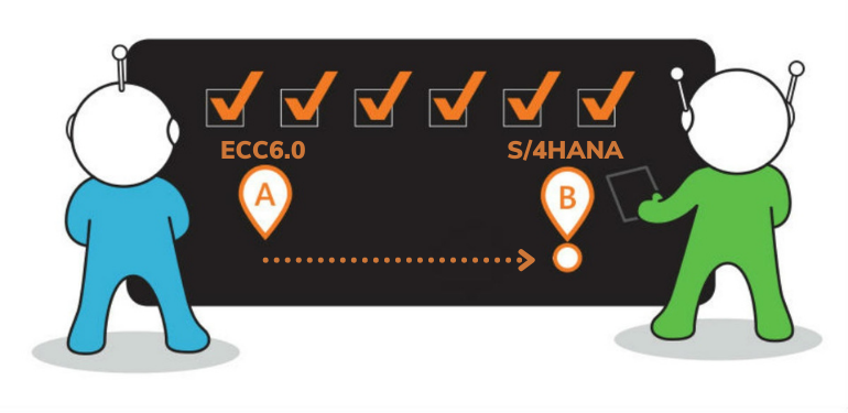 Achieve Project Success with SAP S/4HANA Supply Chain Management and EWM